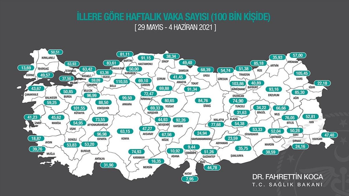 Kovid-19 vaka sayısı 67 ilde azaldı, 14 ilde arttı